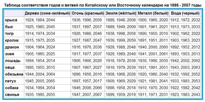 Божественные православный календарь