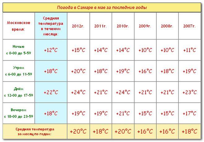 Погода на март 2016 челябинск