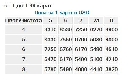 Сколько стоит 1 карат бриллианта в рублях в 2018 году